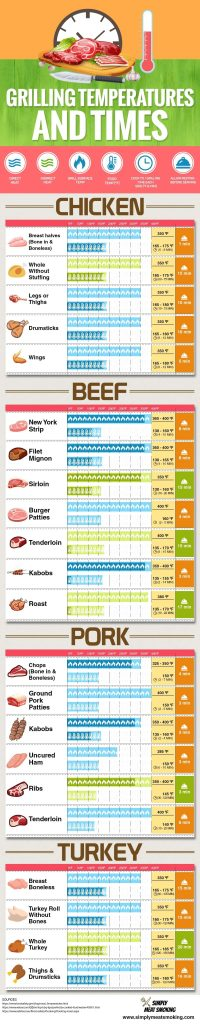 Grill cooking times and temperature chart for beef, chicken and pork