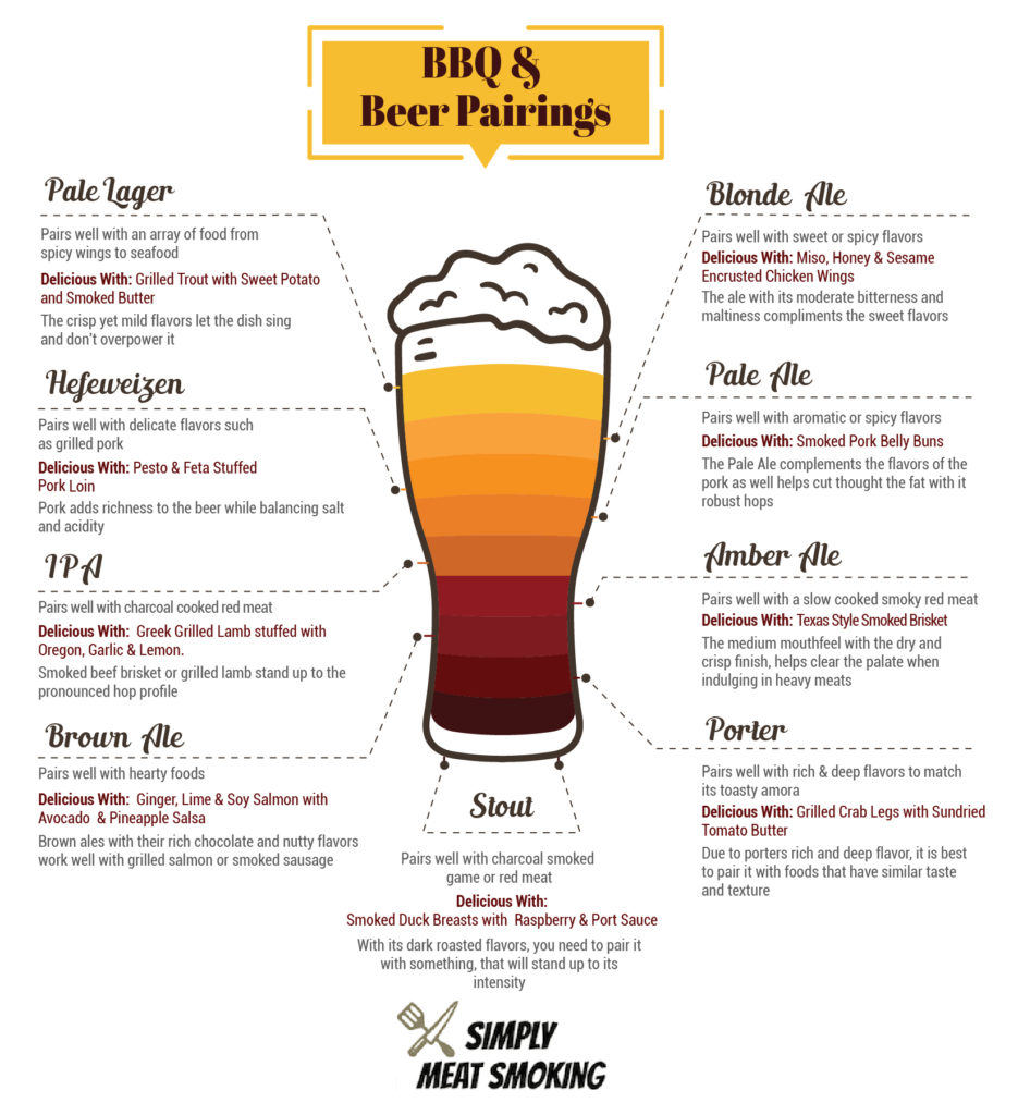 Simply Meat Smoking Food and Beer Pairing Guide