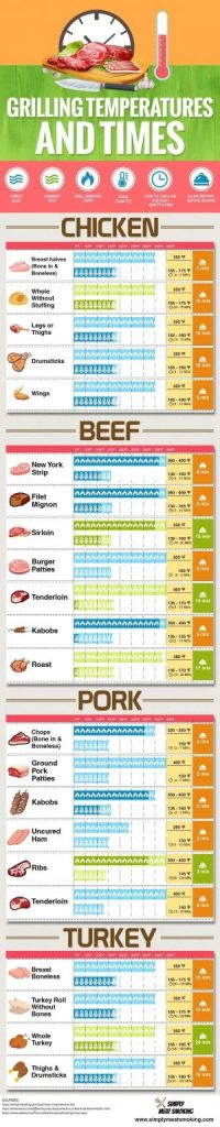 Grilling times and temperatures